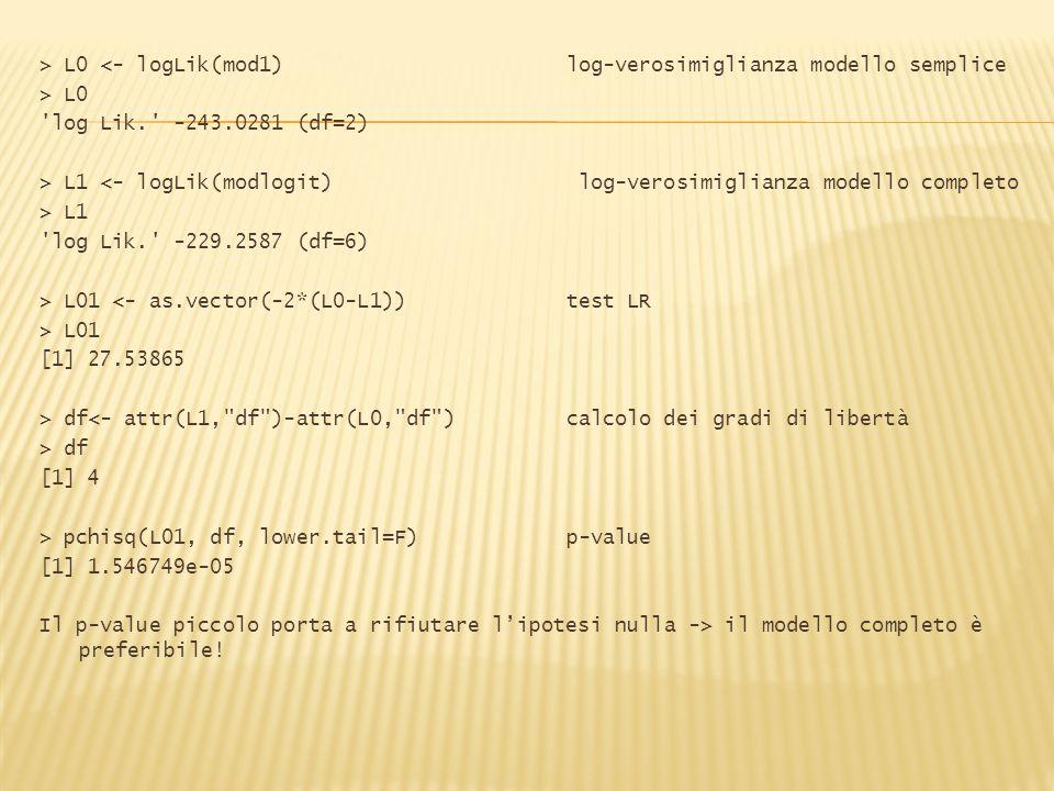 > L0 <- logLik(mod1) log-verosimiglianza modello semplice > L0 log Lik. -243.0281 (df=2) > L1 <- logLik(modlogit) log-verosimiglianza modello completo > L1 log Lik. -229.2587 (df=6) > L01 <- as.vector(-2*(L0-L1)) test LR > L01 [1] 27.53865 > df<- attr(L1, df )-attr(L0, df ) calcolo dei gradi di libertà > df [1] 4 > pchisq(L01, df, lower.tail=F) p-value [1] 1.546749e-05 Il p-value piccolo porta a rifiutare l'ipotesi nulla -> il modello completo è preferibile!